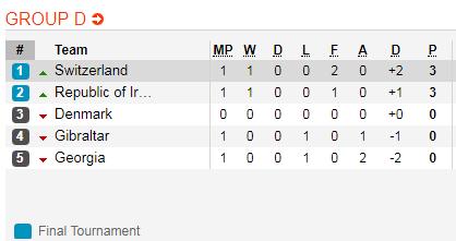 Nhận định Thụy Sỹ vs Đan Mạch 2h45 ngày 273 (Vòng loại EURO 2020) hình ảnh 2