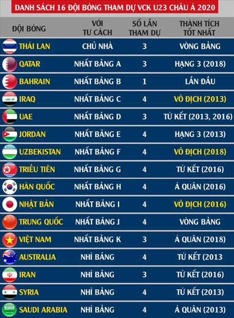 Danh sach 16 doi tuyen tham du VCK U23 chau A 2020