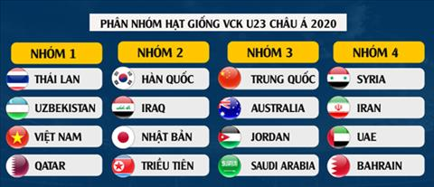 U23 Việt Nam nằm ở nhóm hạt giống số 1 tại VCK U23 châu Á 2020 hình ảnh