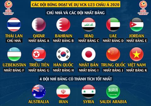 VCK U23 châu Á diễn ra khi nào hình ảnh