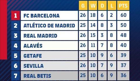 BXH La Liga sau vong 26