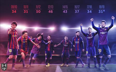 Messi pha ky luc