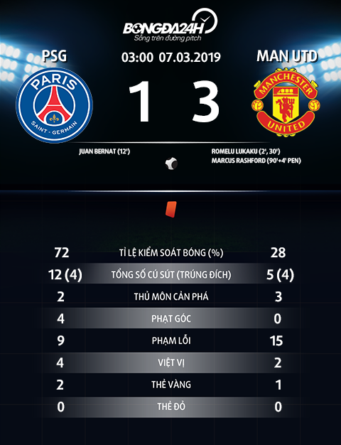 Thong so tran dau PSG 1-3 MU