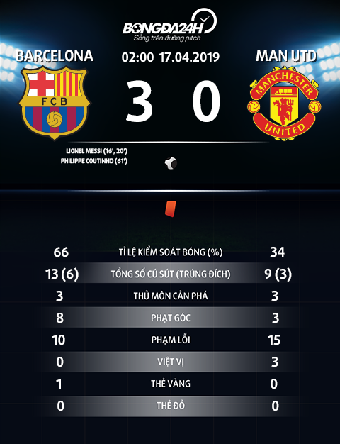 Thong so tran dau Barca 3-0 MU