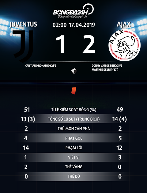 Thong so tran dau Juventus 1-2 Ajax