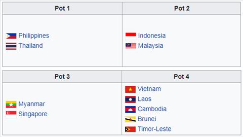 Phan nhom SEA Games 2019