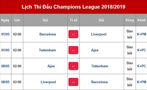 Lich thi dau ban ket C1 2018/19