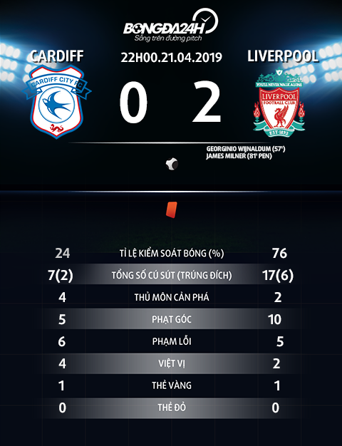 Thong so tran dau Cardiff vs Liverpool