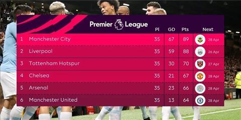 Tinh hinh Top 6 Premier League 2018/19 sau 35 vong