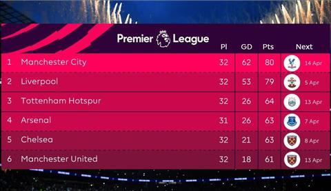 BXH Premier League sau vong 32