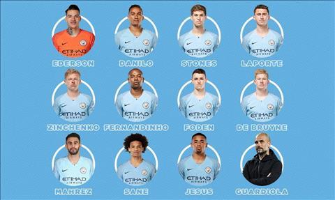 Dư âm Man City 2-0 Cardiff Đội hình B vẫn có thể lên đỉnh hình ảnh