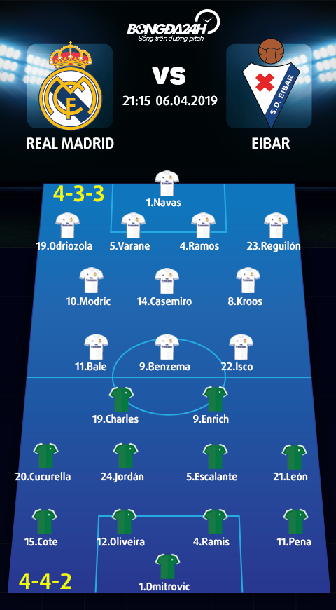 Doi hinh du kien Real Madrid vs Eibar
