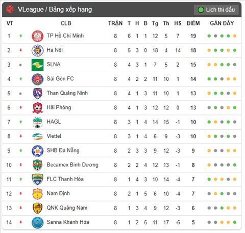 BXH V-League truoc vong dau thu 9
