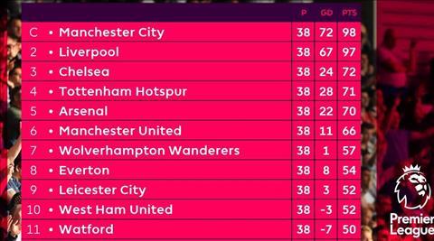 BXH chung cuoc Premier League