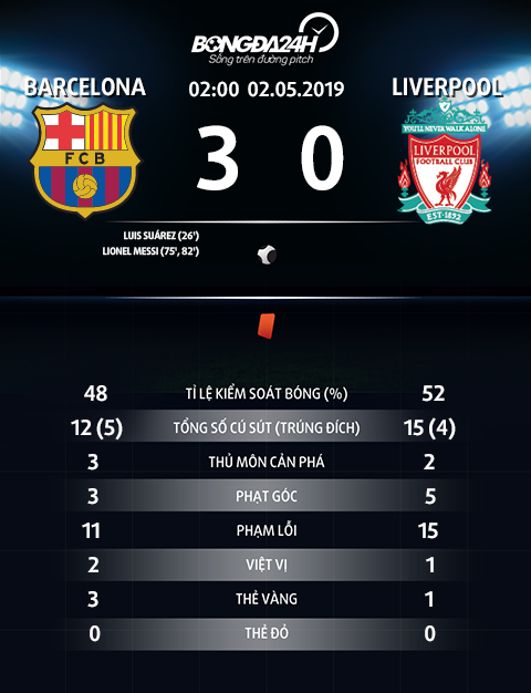 Thong so tran dau Barca 3-0 Liverpool