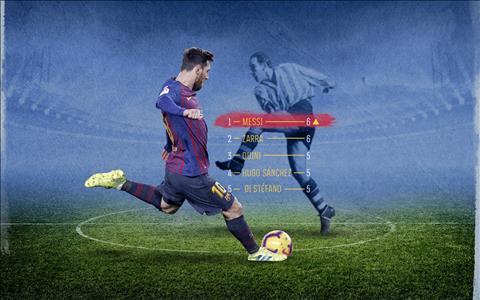 Messi giành danh hiệu Pichichi thứ 6, san bằng hàng loạt kỷ lục hình ảnh