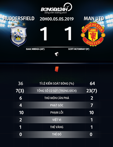 Thong so tran dau Huddersfield vs Man Utd
