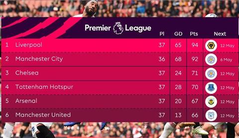 BXH Premier League