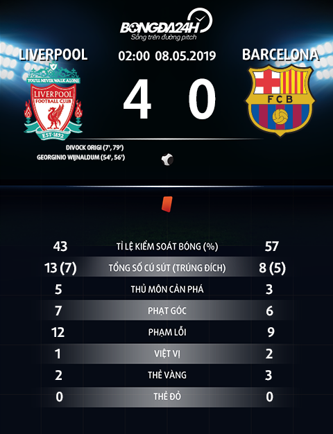 Thong so tran dau Liverpool 4-0 Barca