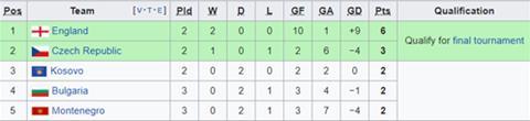 Nhận định Czech vs Montenegro 1h45 ngày 116 (Vòng loại EURO 2020) hình ảnh 2