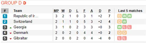 Nhận định Ireland vs Gibraltar 1h45 ngày 116 (Vòng loại Euro 2020) hình ảnh 2