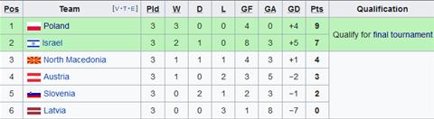 Nhận định Macedonia vs Áo 1h45 ngày 116 (Vòng loại Euro 2020) hình ảnh 2