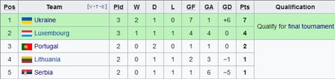 Nhận định Ukraine vs Luxembourg 1h45 ngày 116 (Vòng loại EURO 2020) hình ảnh 2