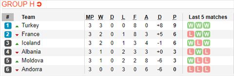 Nhận định Iceland vs Thổ Nhĩ Kỳ 1h45 ngày 126 (Vòng loại EURO 2020) hình ảnh 2