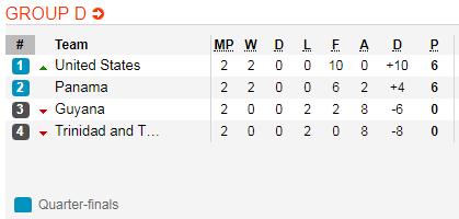 Nhận định Mỹ vs Panama 8h00 ngày 276 (Gold Cup 2019) hình ảnh 2