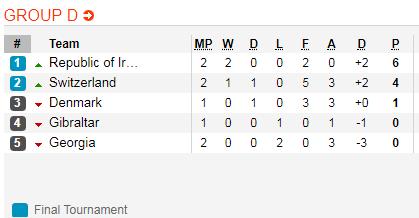 Nhận định Đan Mạch vs Ireland 1h45 ngày 86 (Vòng loại Euro 2020) hình ảnh 2