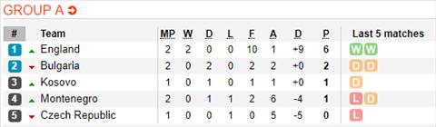 Nhận định Montenegro vs Kosovo 1h45 ngày 86 (Vòng loại Euro 2020) hình ảnh 2