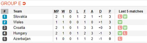 Nhận định Azerbaijan vs Hungary 23h00 ngày 86 (Vòng loại Euro 2020) hình ảnh 2