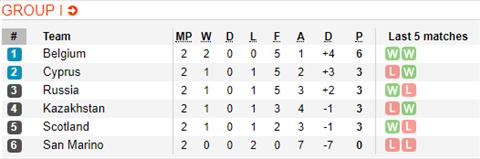 Nhận định Bỉ vs Kazakhstan 1h45 ngày 96 (Vòng loại EURO 2020) hình ảnh 2