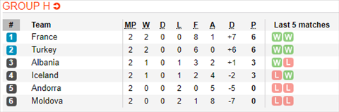 Nhận định Iceland vs Albania 20h00 ngày 86 (Vòng loại Euro 2020) hình ảnh 2