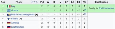 Nhận định Phần Lan vs Bosnia 23h00 ngày 86 (Vòng loại Euro 2020) hình ảnh 2