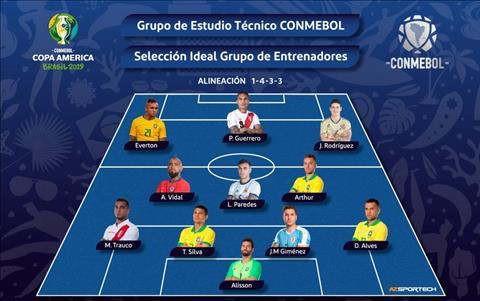 doi hinh tieu bieu Copa America