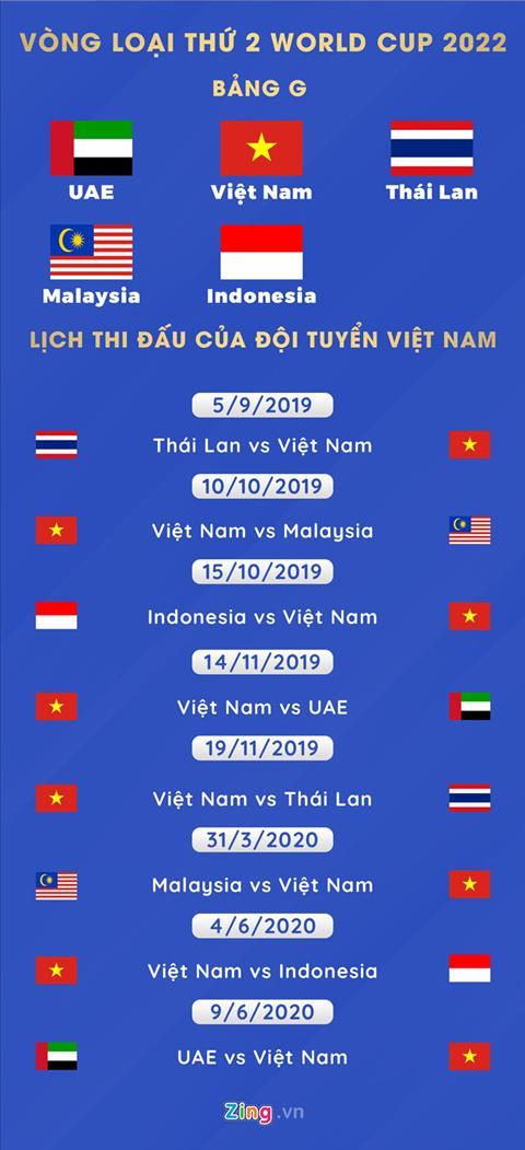 Lịch thi đấu vòng loại World Cup 2022 của đội tuyển Việt Nam hình ảnh 2