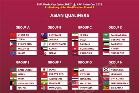 Những điều cần biết về vòng loại thứ hai World Cup 2022 khu vực châu Á hình ảnh