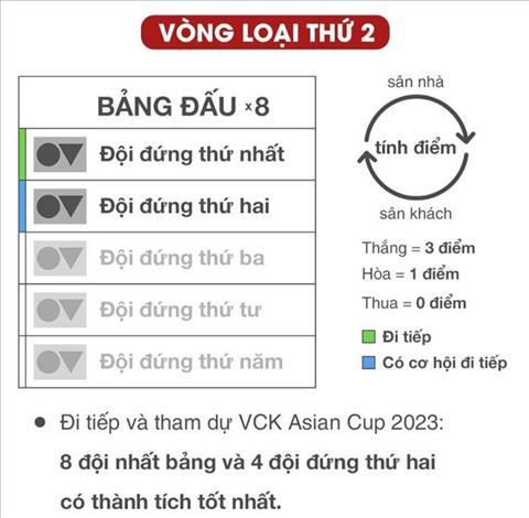 The thuc cua vong loai thu 2 World Cup 2022
