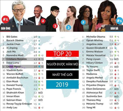 Top 20 nhan vat duoc ham mo nhat the gioi 2019