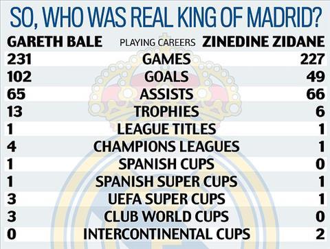 Tiết lộ Tiền vệ Gareth Bale phải rời Real vì… giỏi hơn thầy hình ảnh