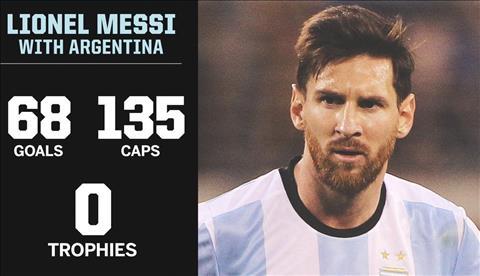Messi tren DT Argentina thanh tich