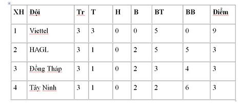 Clip bàn thắng kết quả U17 HAGL vs U17 Tây Ninh 4-0 U17 quốc gia hình ảnh