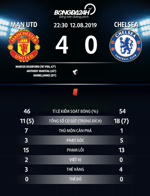 Thong so tran dau MU 4-0 Chelsea