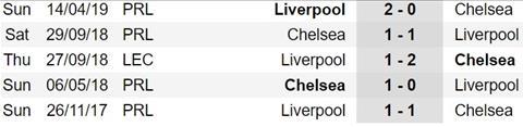 Lịch thi đấu Liverpool vs Chelsea Siêu Cúp châu Âu 2019 đêm nay hình ảnh 2