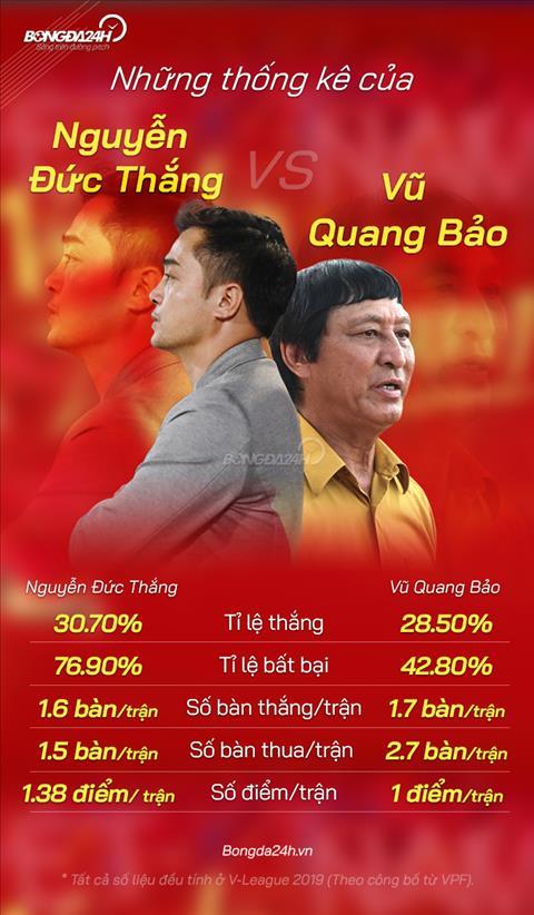 Thong ke ve hai HLV Nguyen Duc Thang va Vu Quang Bao.