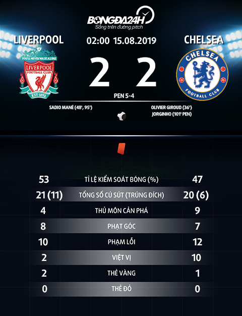 Thong so tran dau Liverpool 2-2 Chelsea