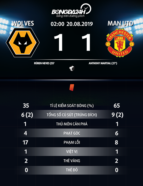 Thong so tran dau Wolves 1-1 MU