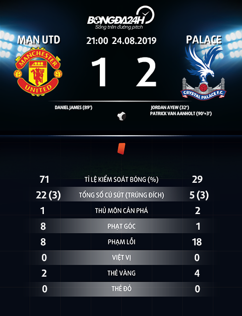 Thong so tran dau MU 1-2 Palace