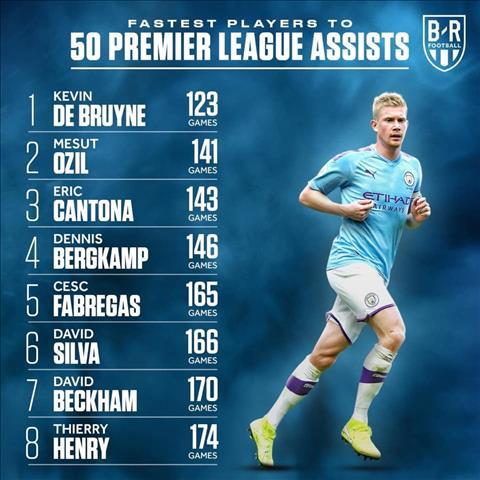 Tiền vệ De Bruyne đạt cột mốc kiến tạo ở giải Ngoại hạng hình ảnh